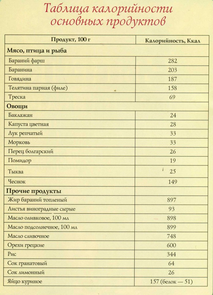 Таблица калорийности основных продуктов.